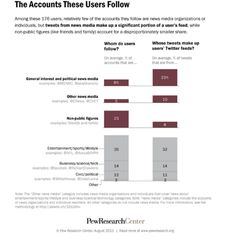Facebook and Twitter User Behavior Changes: New Research : Social Media Examiner