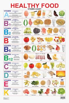 Buy Educational Charts Series: Healthy Food (Vitamin Chart) at Rs.96.00