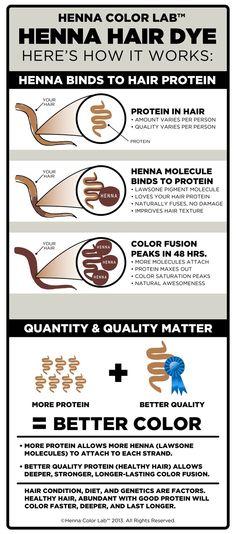 How Henna Hair Dye Works