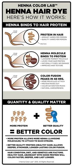 How Henna Hair Dye Works