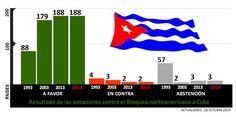 El bloqueo de Estados Unidos contra Cuba es el genocidio más amplio y dilatado de la Historia de la Humanidad – Nacionales :: Revista Bohemia