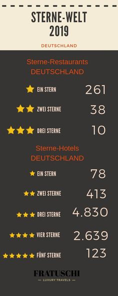 Sternerestaurants in Deutschland und Europa. Was sind eigentlich diese Sterne? Wer verleiht sie und was bedeuten sie? WIe viele Sterneköche gibt es in Deutschland? Diese und weitere Fragen beantworte ich dir hier. #Sternerestaurant #Restauranttipp #GutEssen #Reisetipp #luxus