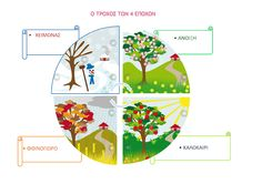 e-proodos: Ο τροχός των 4 εποχών Days And Months, Classroom Management, Homeschool, Calendar, About Me Blog, Diagram, Seasons, Crafts, Weather