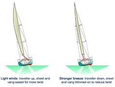 what does a kicker do sailing - Google Search