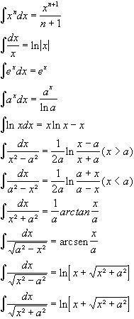 Integration I need it Math Vocabulary, Maths Algebra, Calculus, Geometry Formulas, Physics Formulas, Elementary Education, Preschool Education, Education College, Special Education