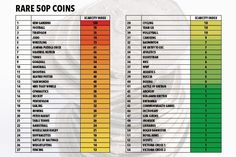 This table shows you how rare each 50p coin design is, according to Changechecker.org Rare 50p, Fifty Pence Coins, 50p Coin, Valuable Coins, Coin Design, Coin Worth, Coin Collecting, Hunters, Cornwall