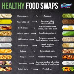 Healthy Food Swaps (to avoid inflammation) - That Sugar Film