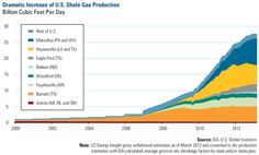 Dramatic Increase of U.S. Shale Gas Production