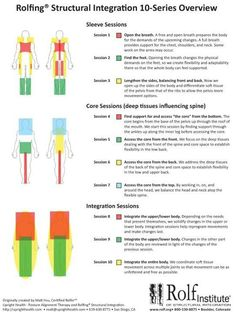 Rolfing structural integration - This modality has changed my life....rid me of chronic IT band syndrome, Hip abnormalities, and keeps me in line for all my races.