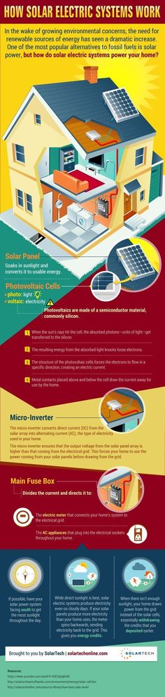 Have you ever wondered how solar electric systems work and power you home? Our infographic explores the process of converting energy from the sun into electricity for you home. For example, did you know that if your solar panels produce more electricity than your home uses, the meter spins backwards, sending the electricity back to the electric grid for future energy credits?