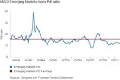 EM Equities stocks cheap...?