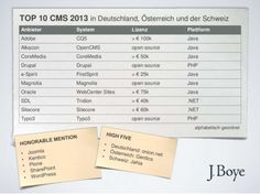 Top-10 plus 8 CMS im deutschsprachigen Raum. Die Lizenzkosten stellen Erfahrungswerte dar. Quelle: J. Boye GmbH