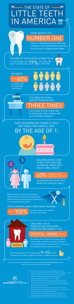 Check out this awesome infographic on kids teeth!  America's Pediatric Dentists Bite Into Problem of Rampant Tooth Decay In Little Teeth and Encourage Parents to Join the Monster-Free Mouths Movement  visit: http://www.mychildrensteeth.org/mouth_monsters/ for more