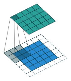 Intuitively Understanding Convolutions for Deep Learning Learn Programming, Computer Programming, Digital Image Processing, Ai Machine Learning, Artificial Neural Network, Computer Vision, Business Intelligence, Deep Learning, Data Science