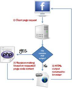php Php Tutorial, File Extension, Decision Making, Programming, Language, Coding, Writing, Languages, Computer Programming