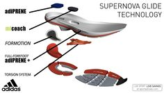 Check out the adidas Supernova Glide technology