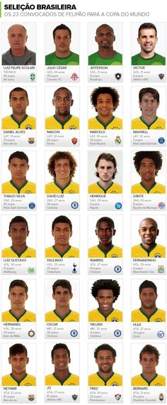 The 23 players and coach of the Brasil 2014 team Football Ads, Brazil Football Team, Best Football Team, National Football Teams, Brazil Team, Football Stickers, Soccer World, Soccer Fans, Play Soccer