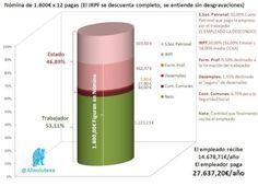 Para que el trabajador reciba 1.800€ al mes (sin extras),el empleador debe pagar más de 2.300€. (Gráfico @Absolutexe)