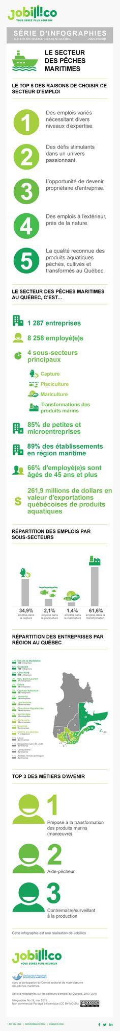 #Infographie : Les chiffes de l'emploi dans le secteur des pêches maritimes au Québec #Qc