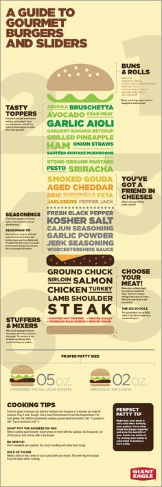 A Guide To Gourmet Burgers And Sliders #grilling #burgers