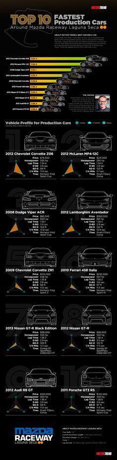 Top 10 Fastest Production Cars Motor Trend Has Lapped Around Mazda Raceway Laguna Seca [INGOGRAPH]