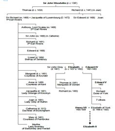 Woodville family tree
