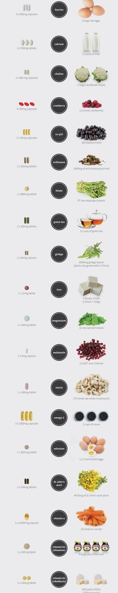 Supplements vs Food Infographic
