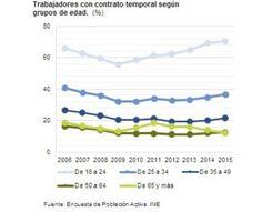 Trabajadores con contrato Temporal por grupos de edad España 2015