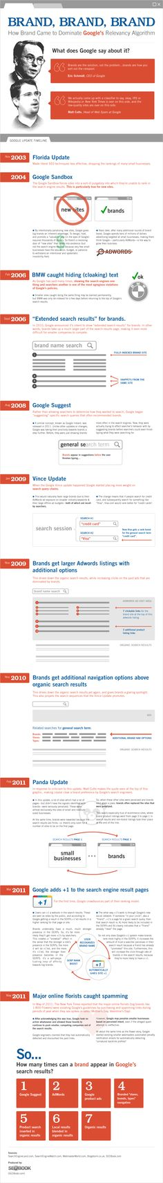 Google Brand Promotion: Why Brands Rank #1 in Google