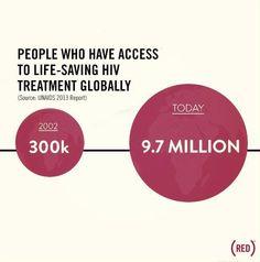 Dating website voor HIV positief UK