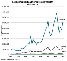 trend of global income inequality chart - Google Search