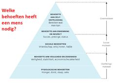 Piramide van Maslow, inspirerende theorie..