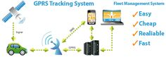 GPS Vehicle Tracking System in India: GPS Tracking Software Manufacturers in…
