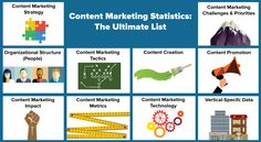 Content Marketing Statistics: The Ultimate List! Great insights and analytics in the area of content marketing.