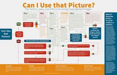 The definitive guide to whether or not you can use that image. Sharing images…