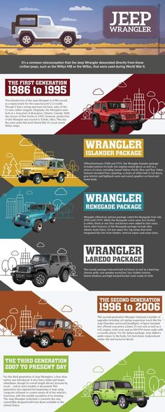 History of the Jeep Wrangler #infographics #jeepwrangler #jeeplife #willyjeeps #Wranglers #Jeepculture #WWII
