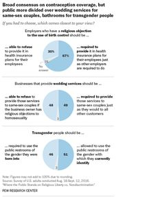 """Broad Consensus on Contraception Coverage, But Public More Divided over Wedding Services for Same-Sex Couples, Bathrooms for Transgender People """"If you had to choose, which comes closest to your view?"""" Source: Pew Research Center"""