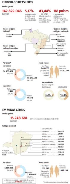 Mulheres são a maioria do eleitorado, divulga TSE -  Politica - Estado de Minas   No Brasil:  Mulheres são a maioria do eleitorado, divulga TSE  Curiosamente: ELEITORADO MINEIRO É   ESSENCIALMENTE FEMINMINO. Somos quase 500 mil a mais qu os homens!  Perfil dos eleitores divulgado nessa segunda-feira pelo TSE mostra diferenças em alguns aspectos, como gênero, grau de instrução e idade dos postulantes aos cargos eletivos no pleito de outubro  O Brasil tem 142,8 milhões de eleitores. Mais da…