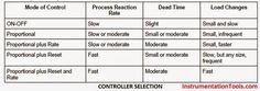 P&ID Guidelines for Centrifugal Compressor Systems
