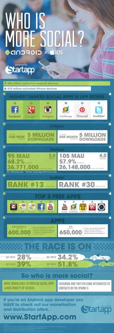 Who is more Social? Android or IOS #infographic