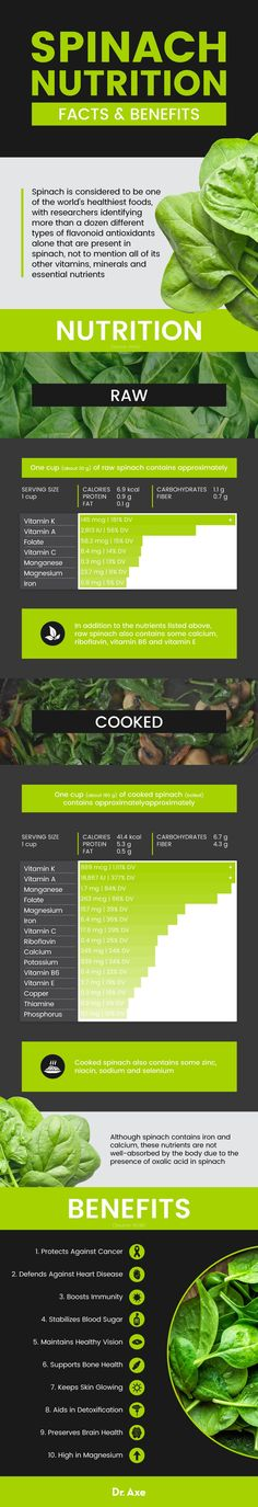 Spinach nutrition - Dr. Axe