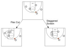 Flex offense with stagger