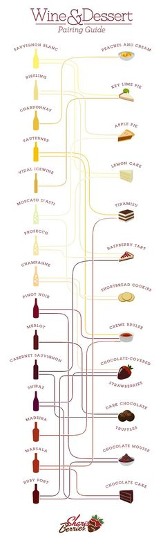 What desserts to pare your wines with