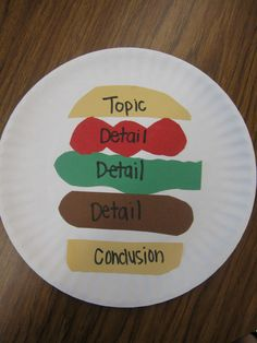 Hamburger Planning Graphic by What the Teacher Wants
