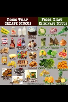 Foods that eliminate mucous. Gotta pin for later