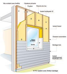 Ite isolation thermique par l 39 ext rieur solutions - Realiser un bardage exterieur avec isolation ...