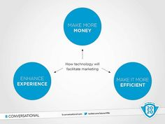 how technology will facilitate marketing