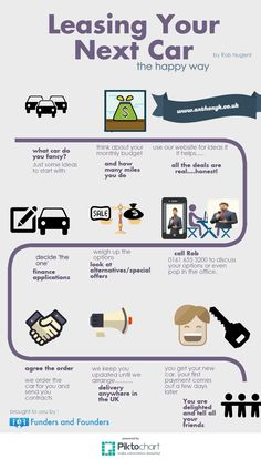Our first infographic. To summarise just call me and I'll make choosing your next car easy!