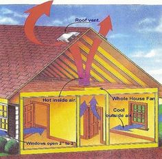 Can't stay upstairs during summer because of the heat? The hot air might be trapped at your attic. Don't let it stay in your house to increase the heat. Whole House Fan, My House, Roof Vents, Passive House, Newly Married, The Outsiders, Cool Stuff, Attic, Ph