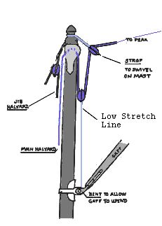 Various reefing systems for Leg-o-Mutton sails. vertical